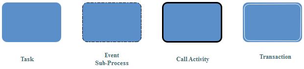 BPMN Activity Symbols