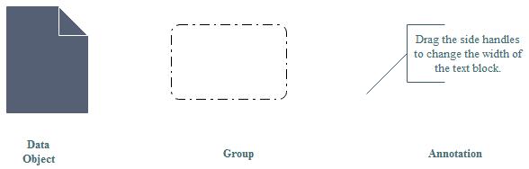 BPMN Annotation Symbols
