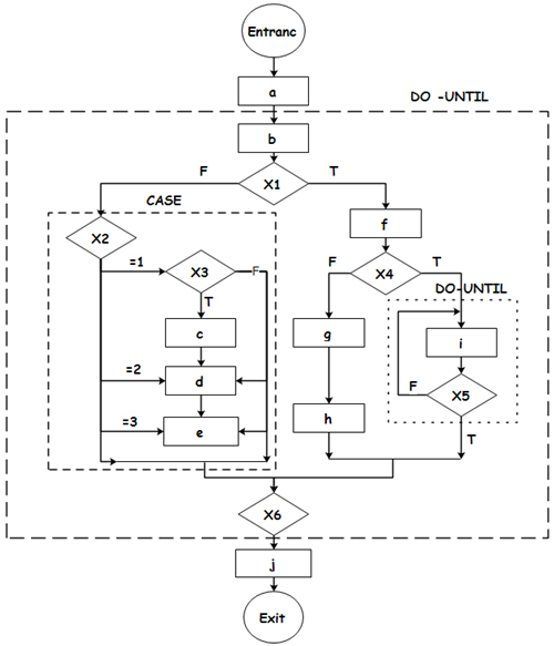 Complicated Program Flowchart