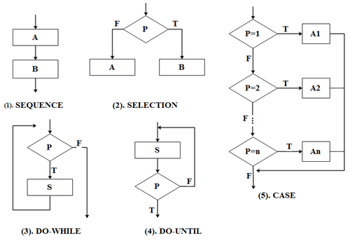 Basic Control Structure of Flowchart