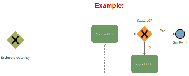 Exclusive Gateway and Example