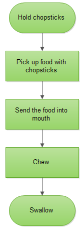 flowchart of eating
