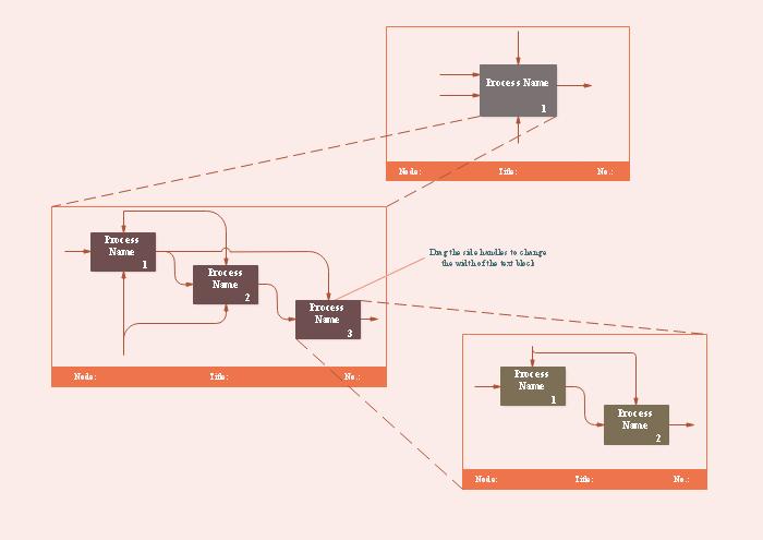 Exemple de diagramme IDEF