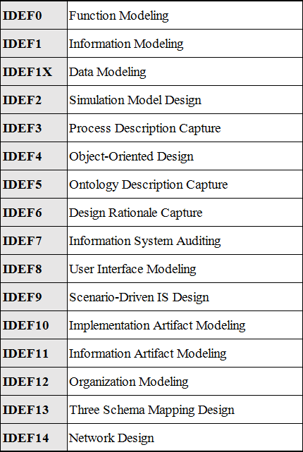 Family of Methods of IDEF