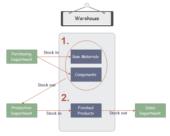 Flow chart of sales and inventory system