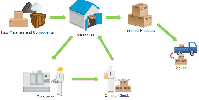 inventory management in a manufacturing The purpose of this section of the getting started guide is to walk you through the absolute basic attributes of a pretty good inventory management system and to instruct you in detail about how to implement our recommendations.