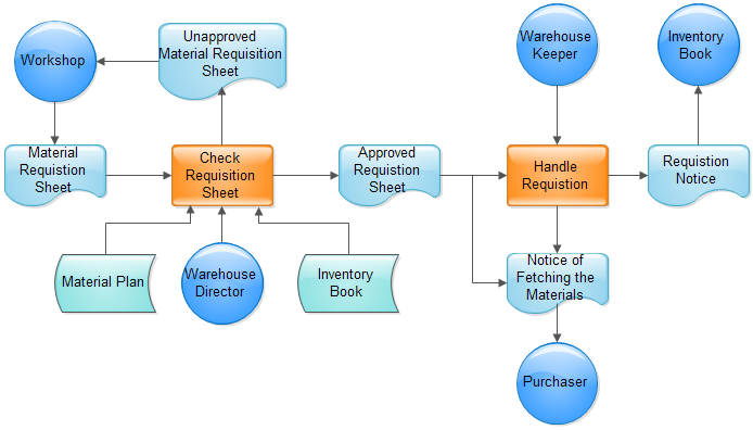 ui workflow diagram mrp workflow diagram material requisition flowchart
