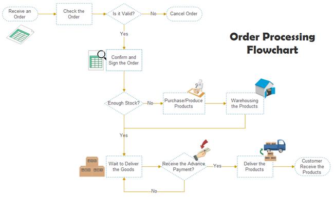 Order Processing Flowchart