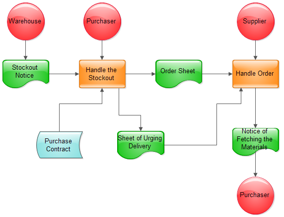 Purchase Order Procedure Flow Chart: orderprocessflowchart.pngrh:edrawsoft.com,Chart