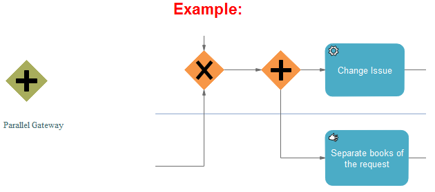Parallel Gateway and Example