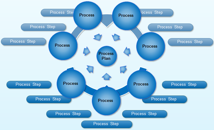 Process planning diagram accmission