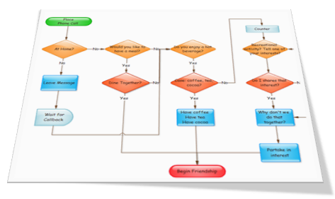 process flowchart vs use case diagram rh edrawsoft com Difference Between Process and Workflow Workflow Process Mapping