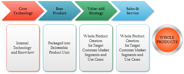 Mapping Value Chain