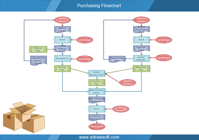Purchase Order Procedure Flow Chart: purchasingflowchart.PNGrh:edrawsoft.com,Chart