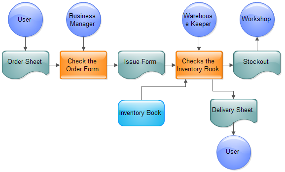 learn how to create sales process flowchart more examples of flowchart
