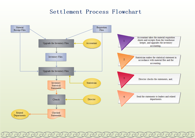 Settlement Process Flowchart