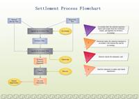 Settlement Flowchart