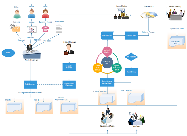 Clickcharts Diagram Flowchart Software From Diagram