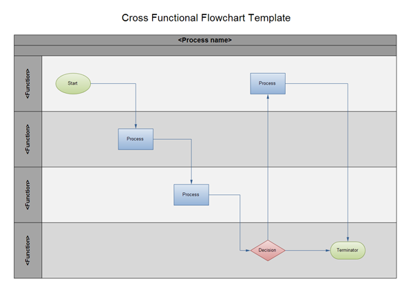 cross functional flowchart   the easiest way to draw cross    cross functional flowchart horizontal