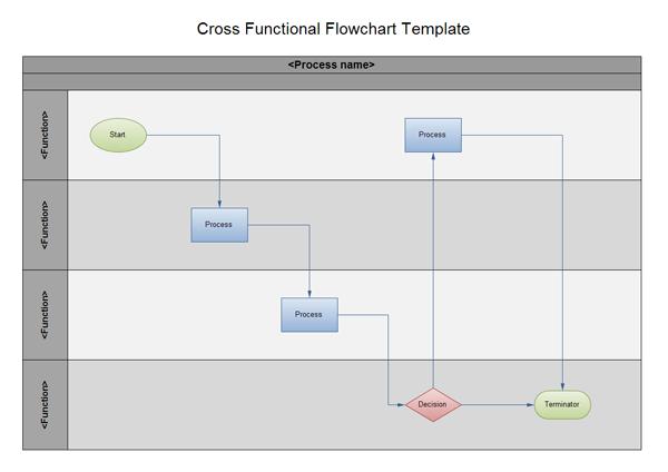 swimlane flowchart and cross functional flowchart examples