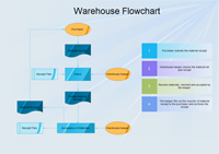 Warehouse flowchart