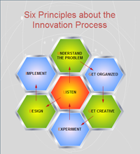 Innovation Process Principles