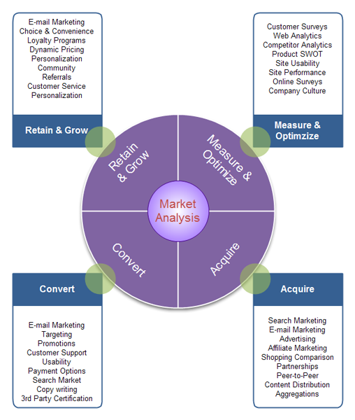types of business diagram   overviewmarket analysis