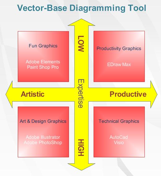 Matrix Diagram Examples