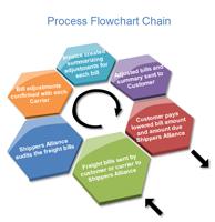 process flowchart chain