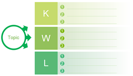 gráfico kwl em branco