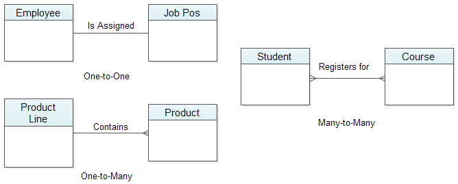 entity relationship diagrambinary entity relationship  examples of entity relationship diagram