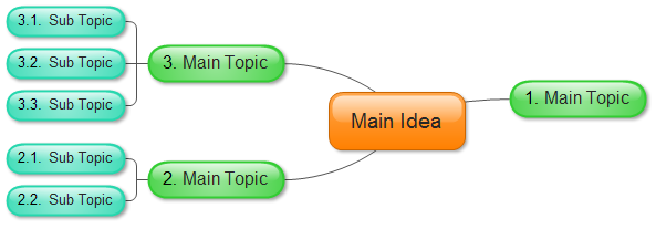 Mind Map Layout