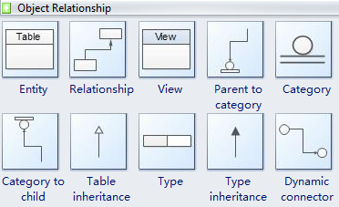 Object Relationship Template