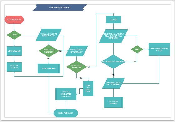 print flowchart on one page