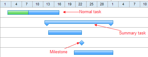 task type in gantt chart