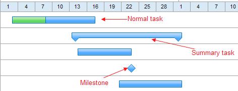 task type in gantt chart