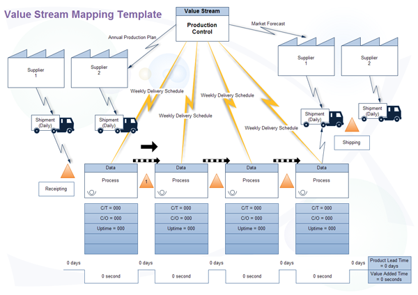 Lean Value Stream Mapping for DevOps  DevOpscom