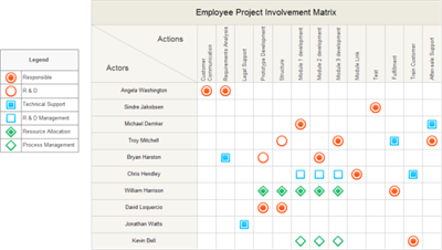 Involvement Matrix Diagram Example