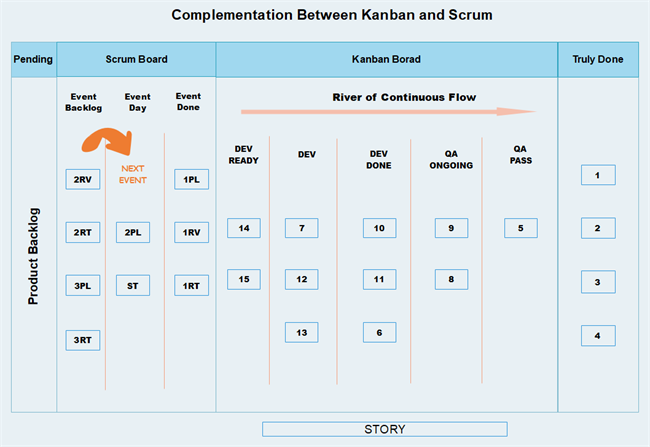 Complementation between Kanban and Scrum