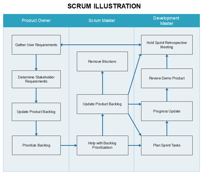 Scrum Illustration