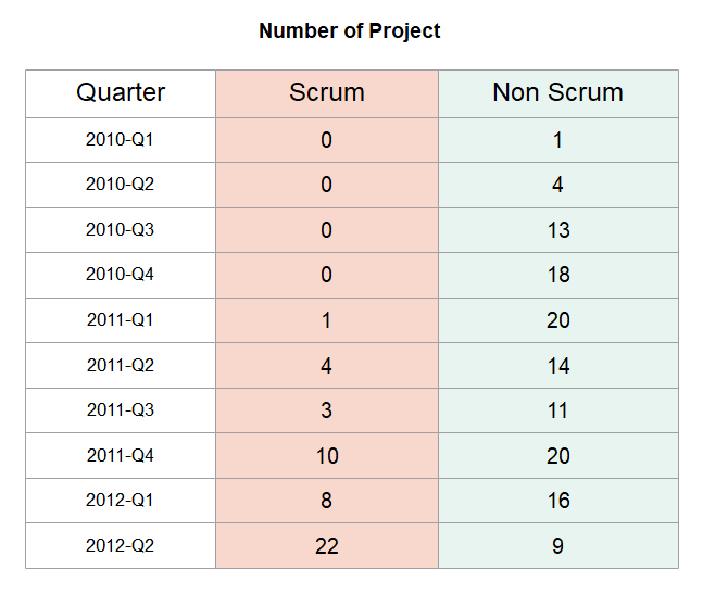 Scrum Successful Case