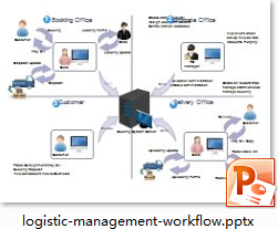 Logistic ManagementWorkflow Diagram