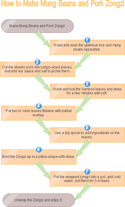 Make Zongzi Flowchart