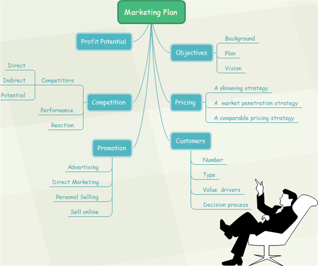Marketing Plan with Mind Map