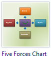 Five Forces Chart