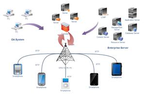 Symboles de diagramme de réseau