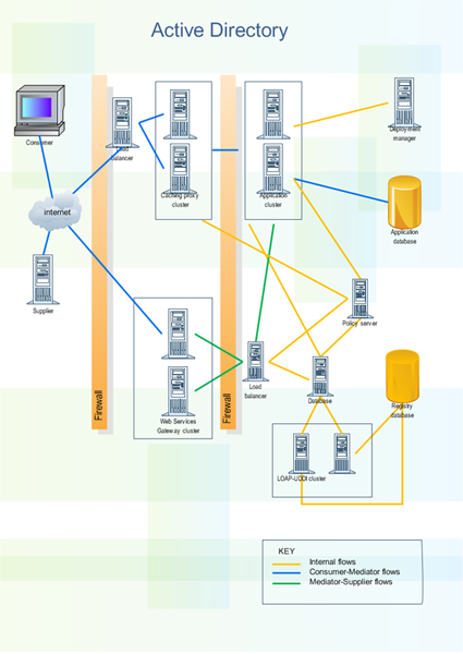 active directory diagramming softwareactive directory examples