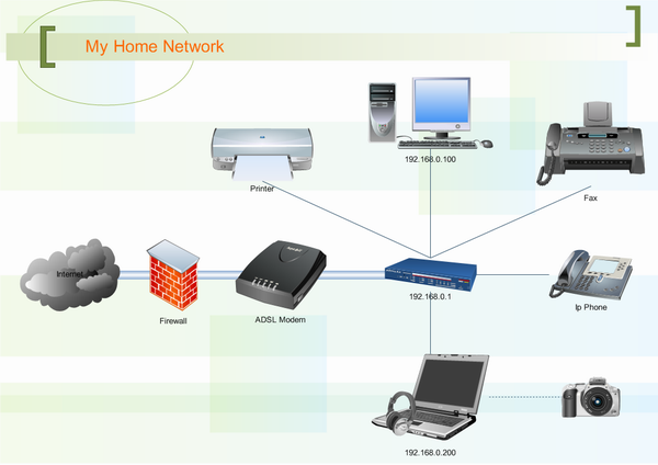 network diagram examples - Home Network Design