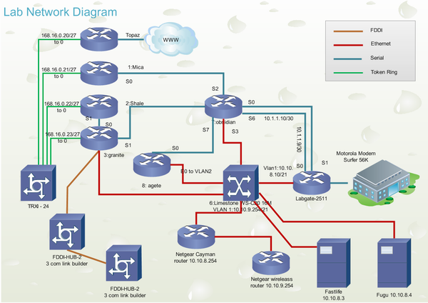 cisco network design perfect cisco network diagram design tool rh edrawsoft com Computer Network Diagram Examples Network Design Diagram