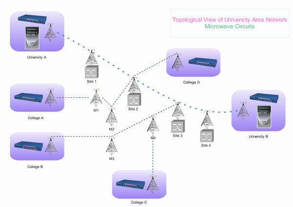 Microwave Topology Full on Osi Model Layers Diagrams